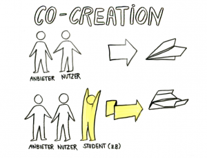 "Round Table von Prof. Dr. Freiling & Dr. Martin Holi zum Thema ""Co-Creation-Formate bei Dienstleistungsinnovationen – Der Lab Ansatz""; Graphic Recording von Anika Falke"